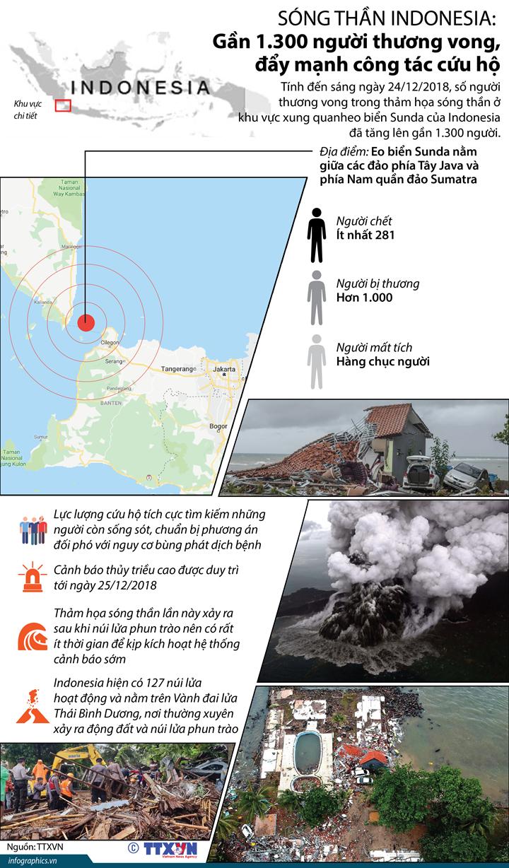 Sóng thần Indonesia: Gần 1.300 người thương vong, đẩy mạnh công tác cứu hộ