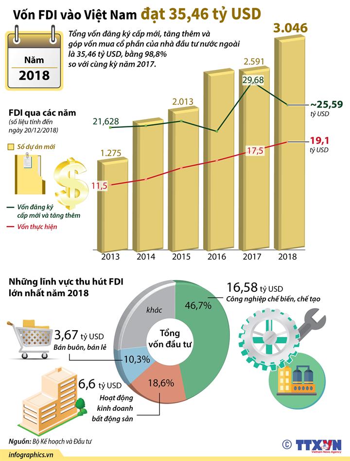 Năm 2018, vốn FDI vào Việt Nam đạt 35,46 tỷ USD