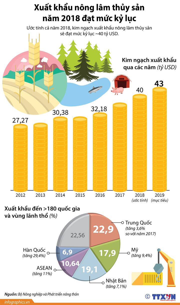 Xuất khẩu nông lâm thủy sản năm 2018 đạt mức kỷ lục