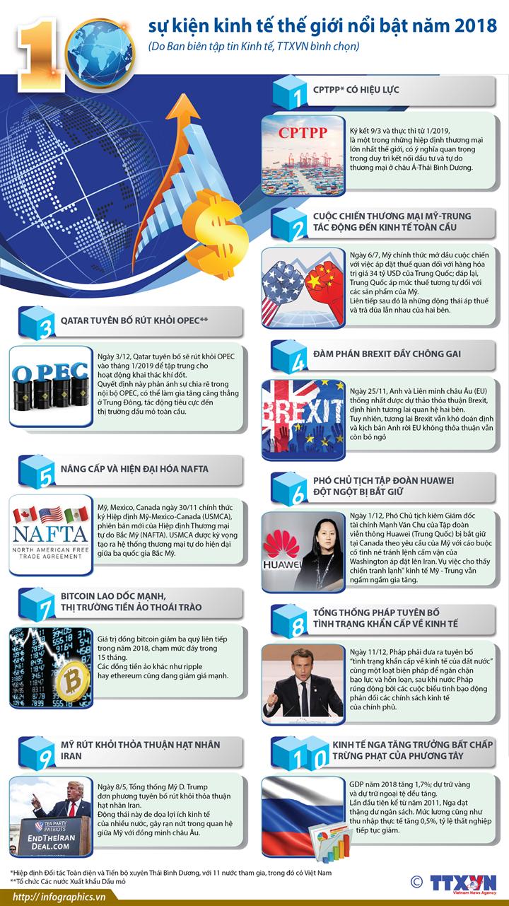 10 sự kiện kinh tế thế giới nổi bật năm 2018