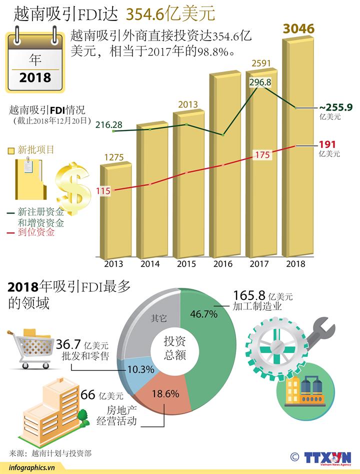 2018年越南吸引FDI达354.6亿美元