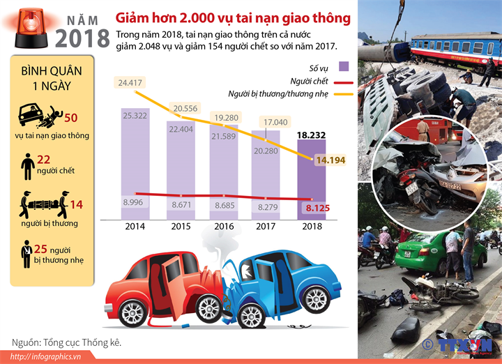 Năm 2018: Giảm hơn 2.000 vụ tai nạn giao thông