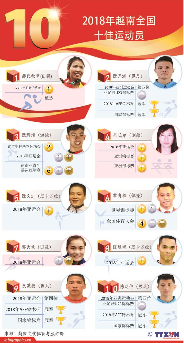 2018年越南全国十佳运动员