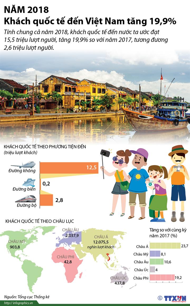 Năm 2018, khách quốc tế đến Việt Nam tăng 19,9%
