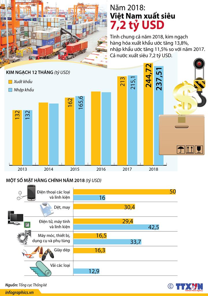 Năm 2018: Việt Nam xuất siêu 7,2 tỷ USD