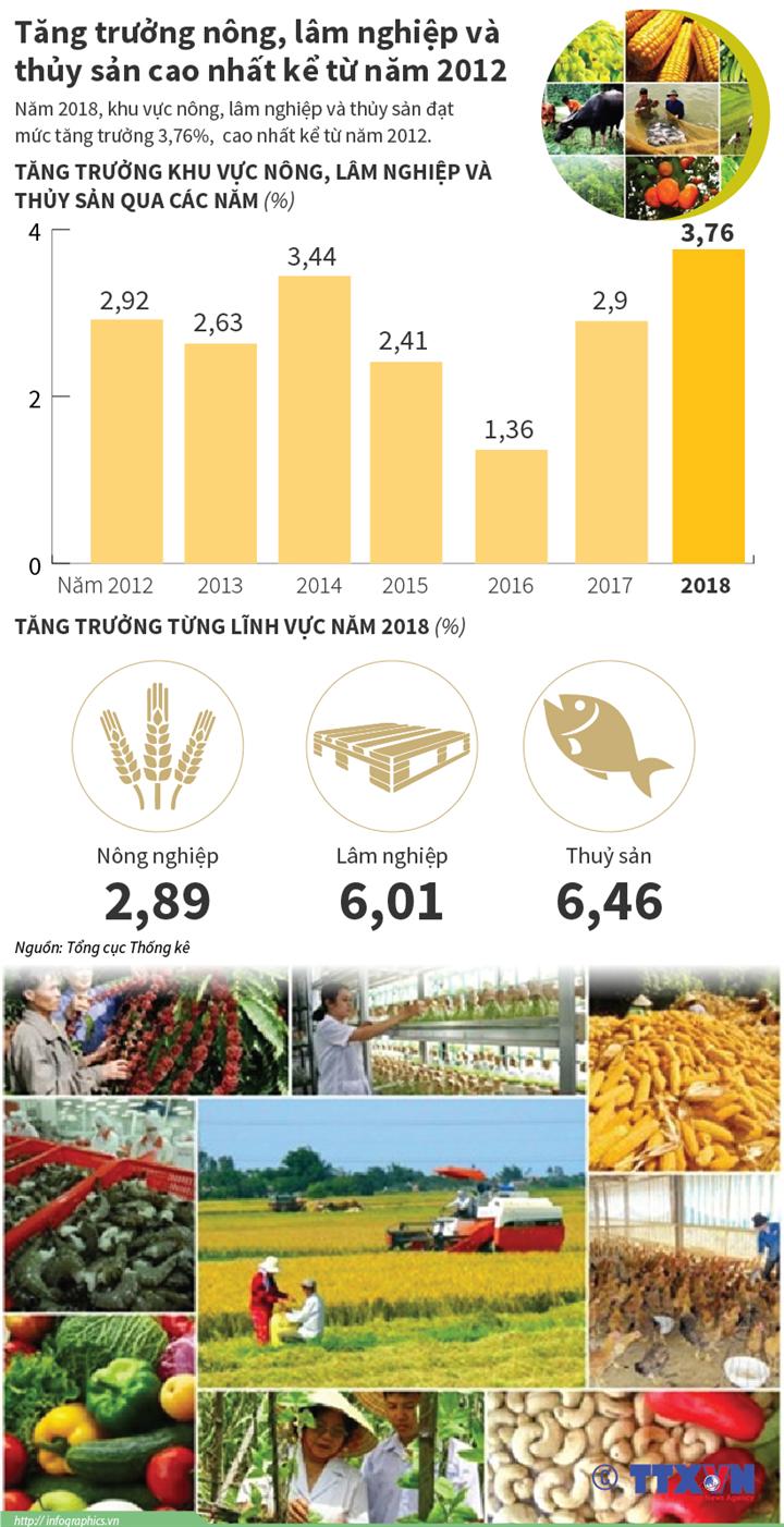 Tăng trưởng nông, lâm nghiệp và thủy sản cao nhất kể từ năm 2012