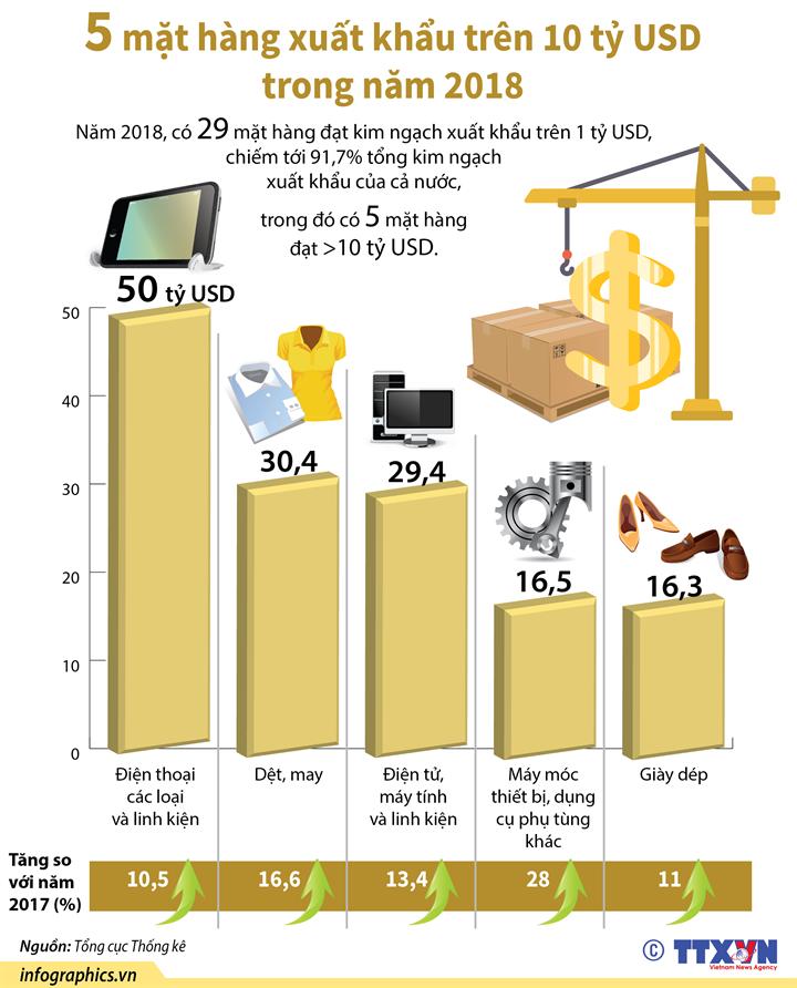 5 mặt hàng xuất khẩu trên 10 tỷ USD trong năm 2018