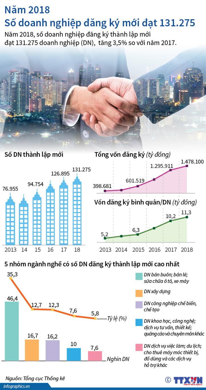 Năm 2018: Số doanh nghiệp đăng ký mới đạt 131.275