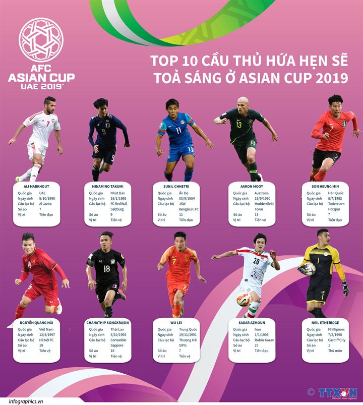 Top 10 cầu thủ hứa hẹn tỏa sáng tại Asian Cup 2019