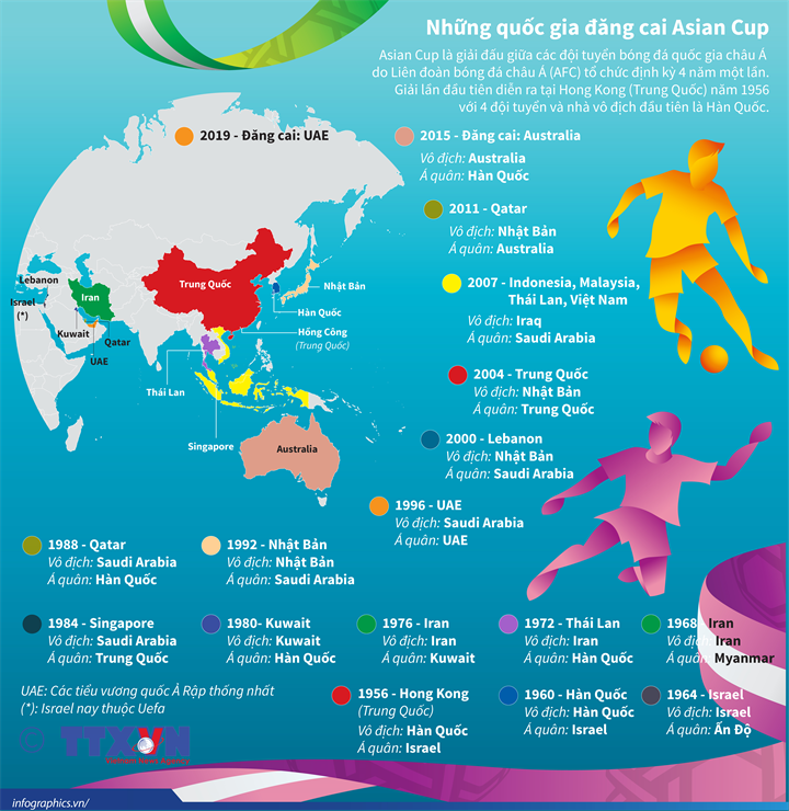 Những quốc gia đăng cai Asian Cup 2019