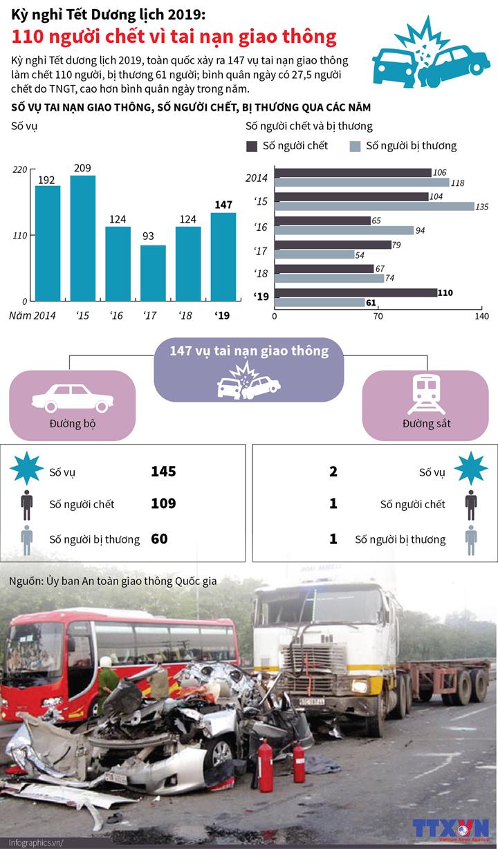 Kỳ nghỉ Tết Dương lịch 2019: 110 người chết vì tai nạn giao thông