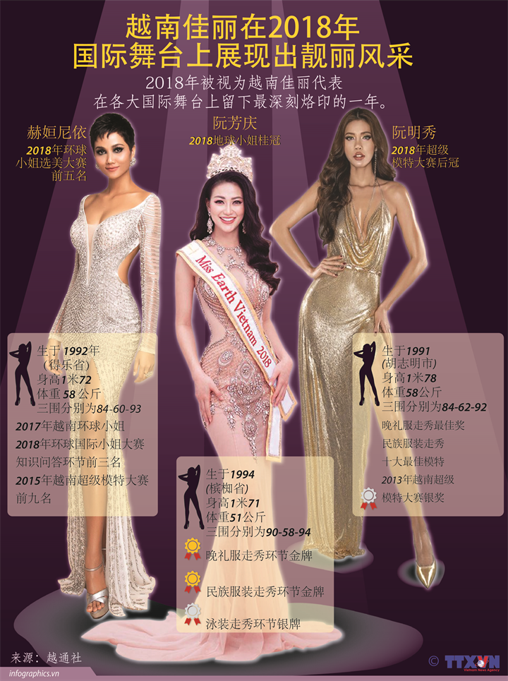越南佳丽在2018年国际舞台上展现出靓丽风采