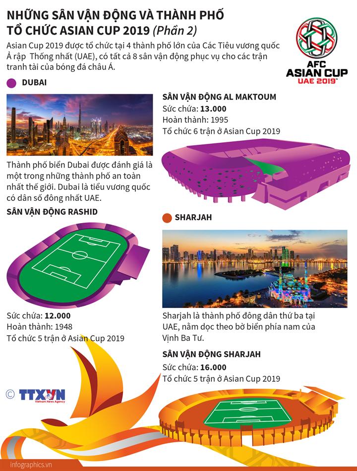 Những sân vận động và thành phố tổ chức Asian Cup 2019 (Phần 2)