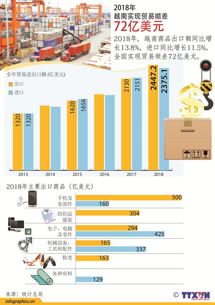 2018年越南实现贸易顺差72亿美元