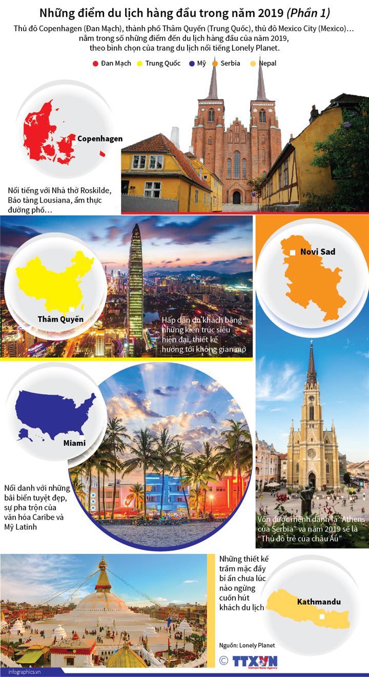 Những điểm du lịch hàng đầu trong năm 2019 (Phần 1)