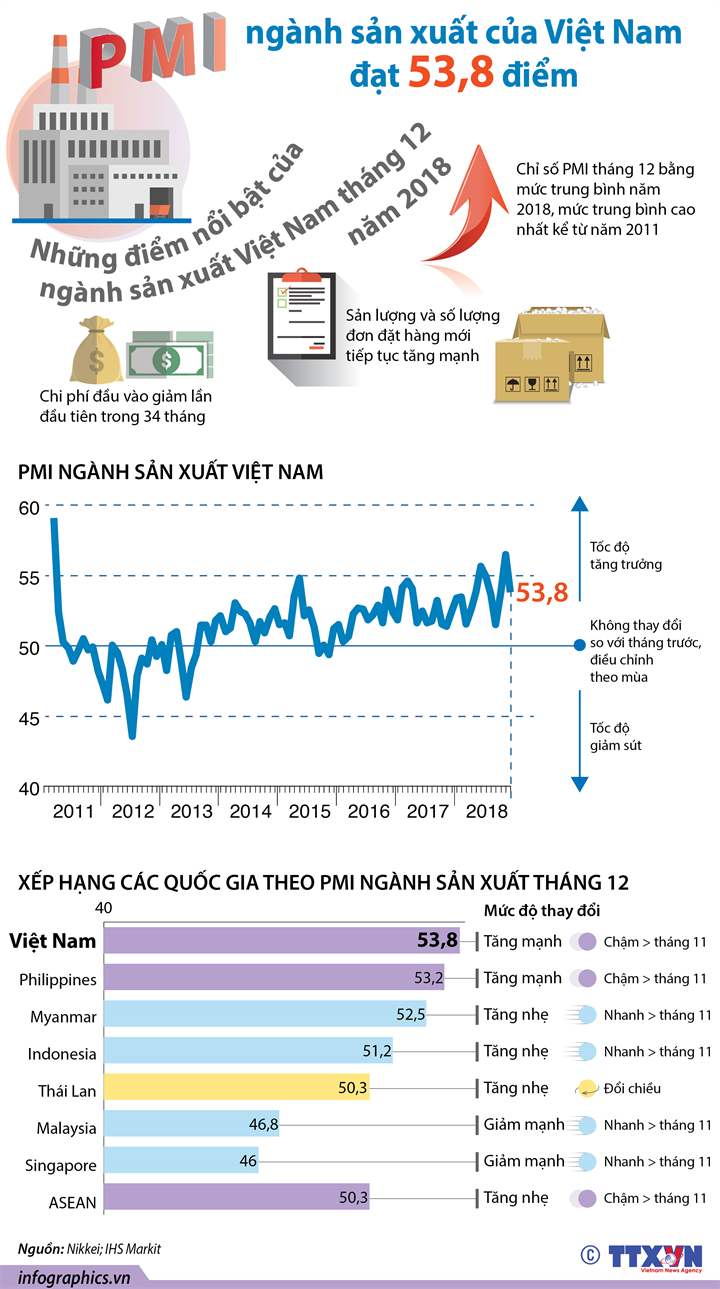 PMI ngành sản xuất của Việt Nam đạt 53,8 điểm