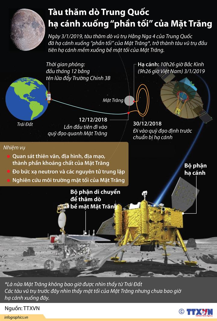 """Tàu thăm dò Trung Quốc hạ cánh xuống """"phần tối"""" của Mặt Trăng"""