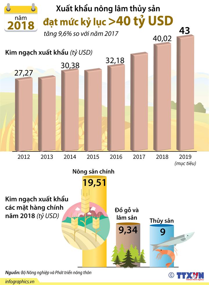 Xuất khẩu nông, lâm, thủy sản đạt ngưỡng kỷ lục