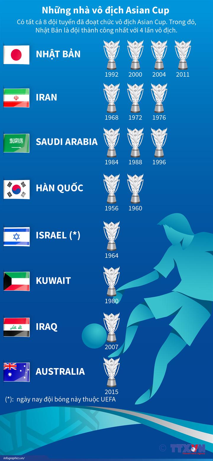 Những nhà vô địch Asian Cup
