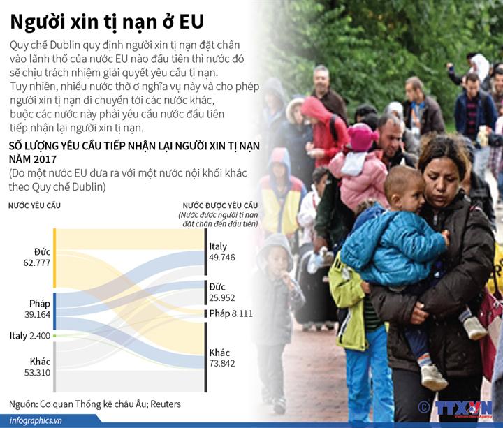 Người xin tị nạn ở EU