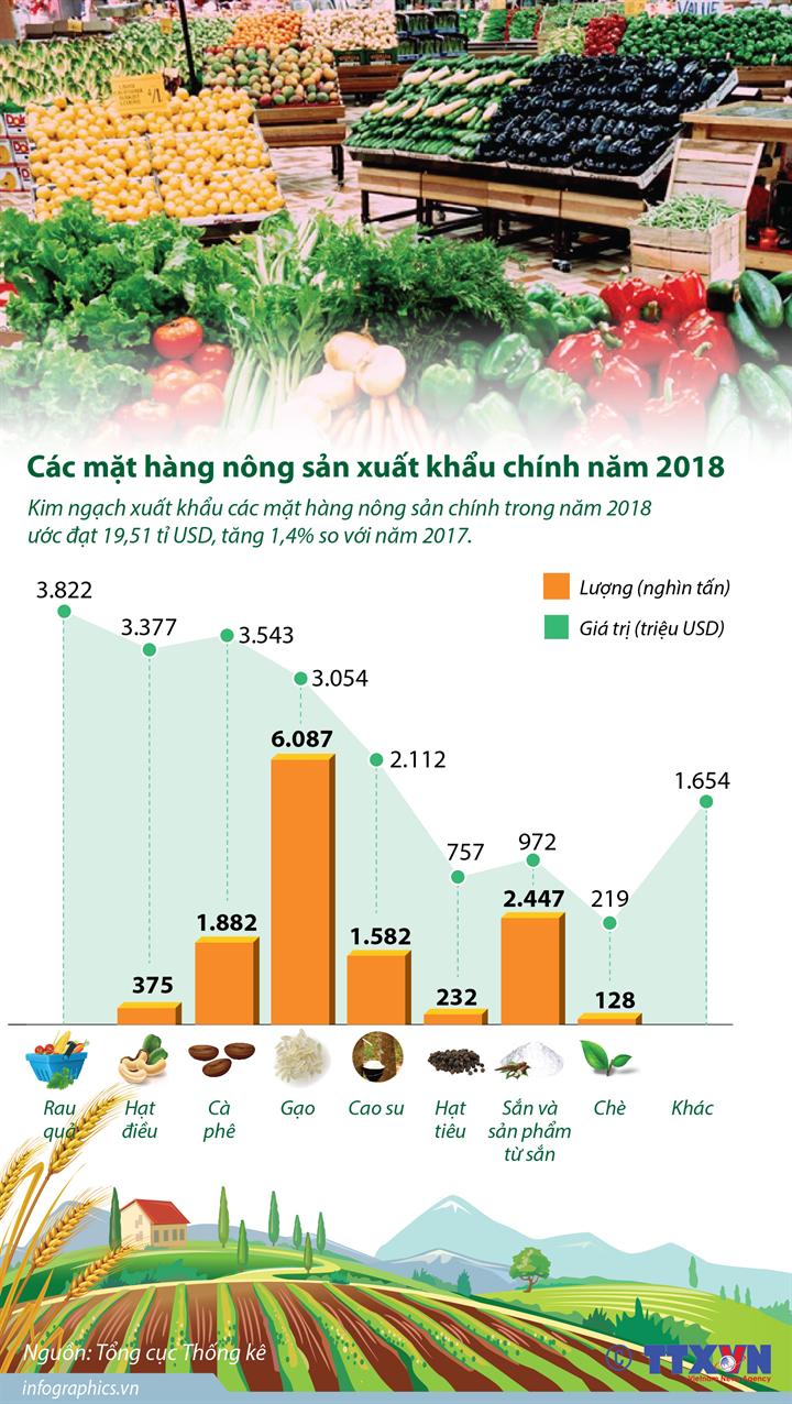 Các mặt hàng nông sản xuất khẩu chính năm 2018