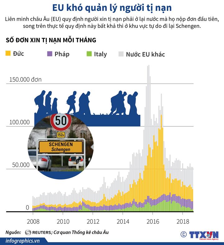 EU khó quản lý người tị nạn