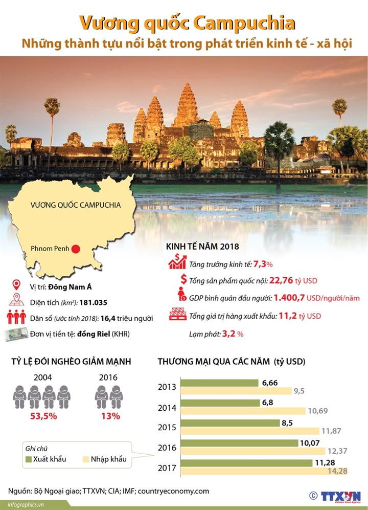 Vương quốc Campuchia: Những thành tựu nổi bật trong phát triển kinh tế - xã hội