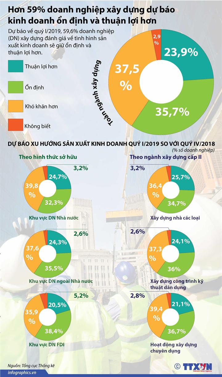 Hơn 59% doanh nghiệp xây dựng dự báo kinh doanh ổn định và thuận lợi hơn