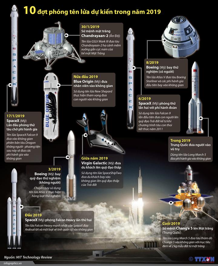 10 đợt phóng tên lửa dự kiến trong năm 2019