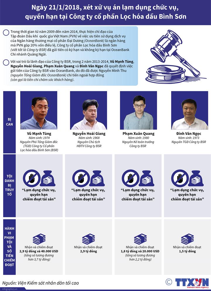 Ngày 21/1/2018, xét xử vụ án lạm dụng chức vụ, quyền hạn tại Công ty cổ phần Lọc hóa dầu Bình Sơn