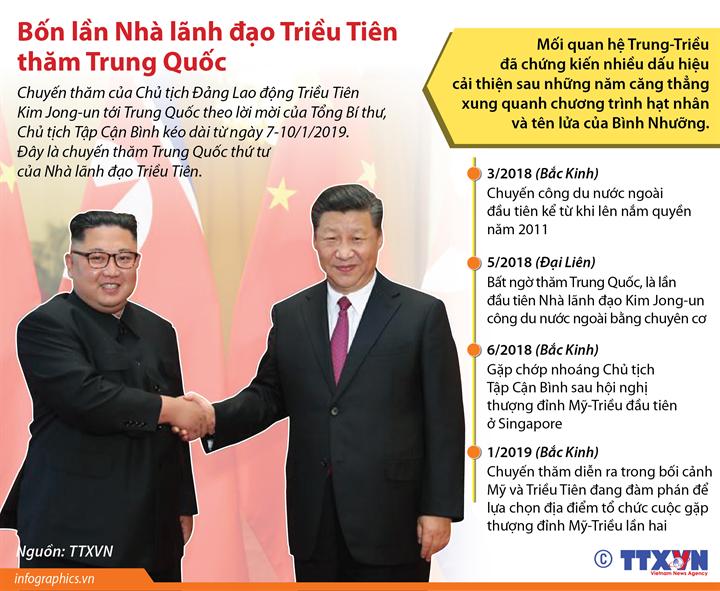 Bốn lần Nhà lãnh đạo Triều Tiên thăm Trung Quốc
