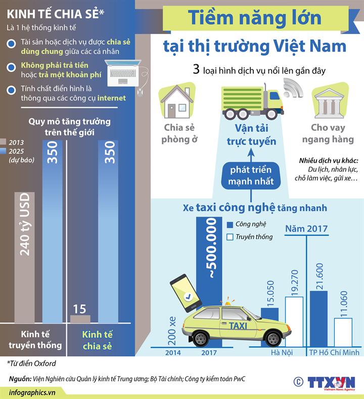 Kinh tế chia sẻ - Tiềm năng lớn tại thị trường Việt Nam