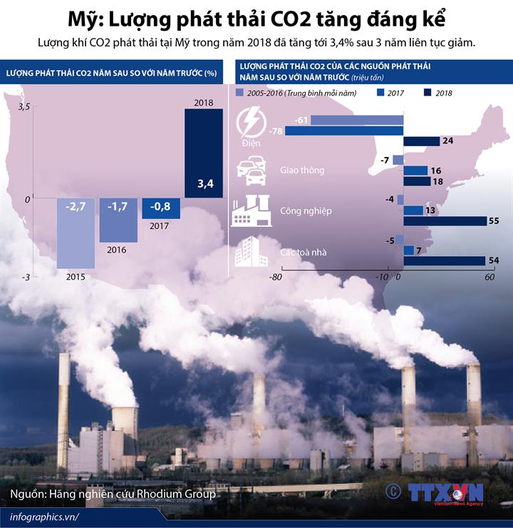 Mỹ: Lượng phát thải CO2 tăng đáng kể