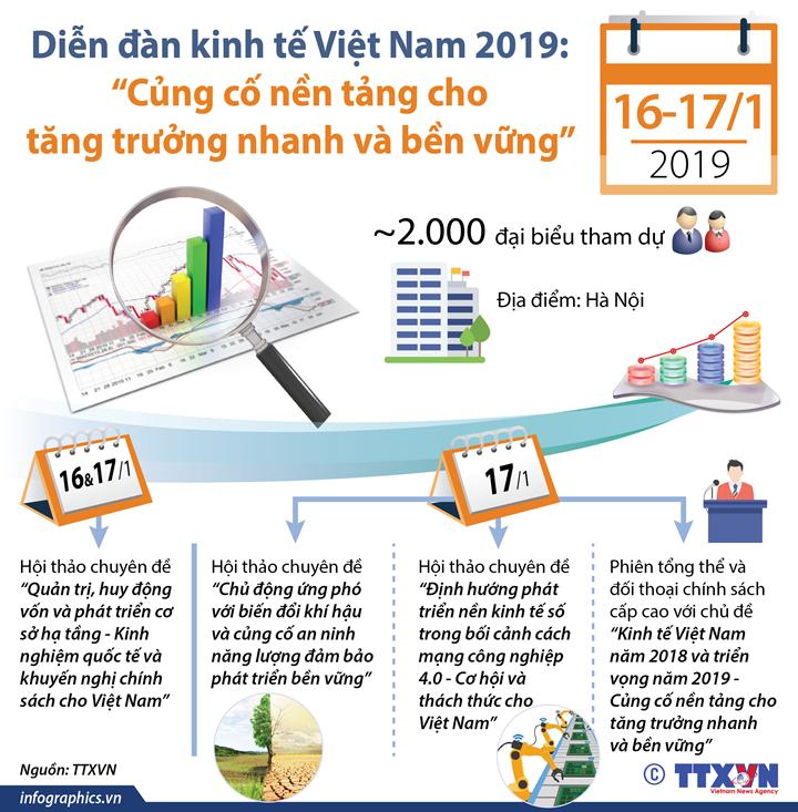 """Diễn đàn kinh tế Việt Nam 2019: """"Củng cố nền tảng cho tăng trưởng nhanh và bền vững"""""""