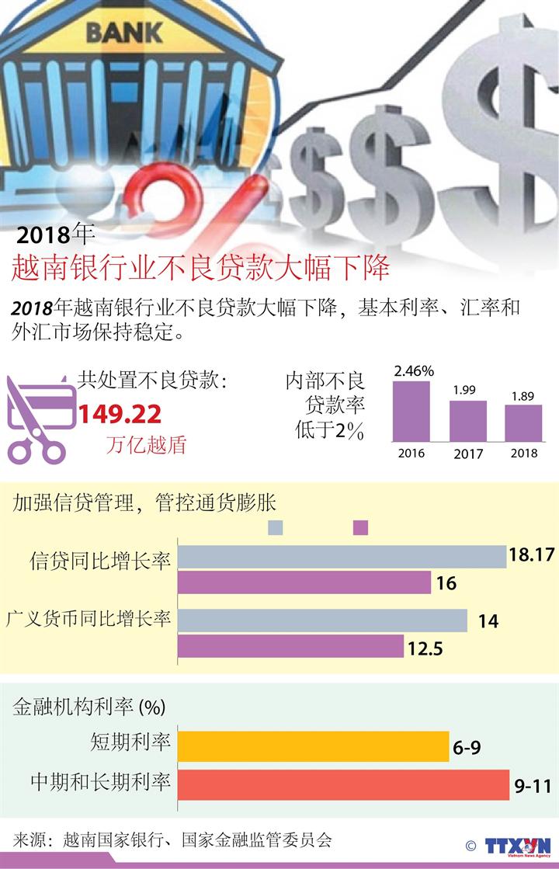 2018年越南银行业不良贷款大幅下降