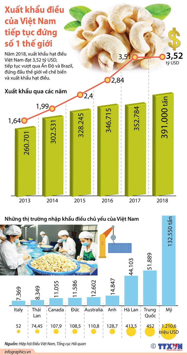 Xuất khẩu điều của Việt Nam tiếp tục đứng số 1 thế giới