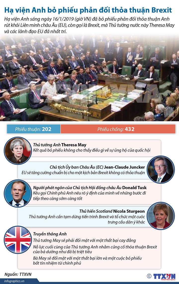 Hạ viện Anh bỏ phiếu phản đối thỏa thuận Brexit