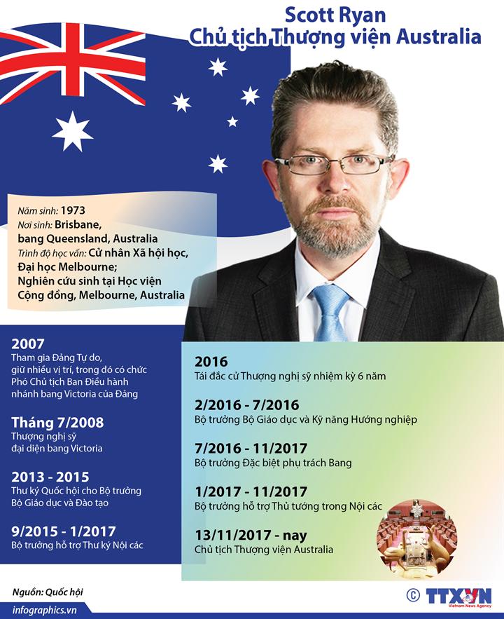 Chủ tịch Thượng viện Australia Scott Ryan