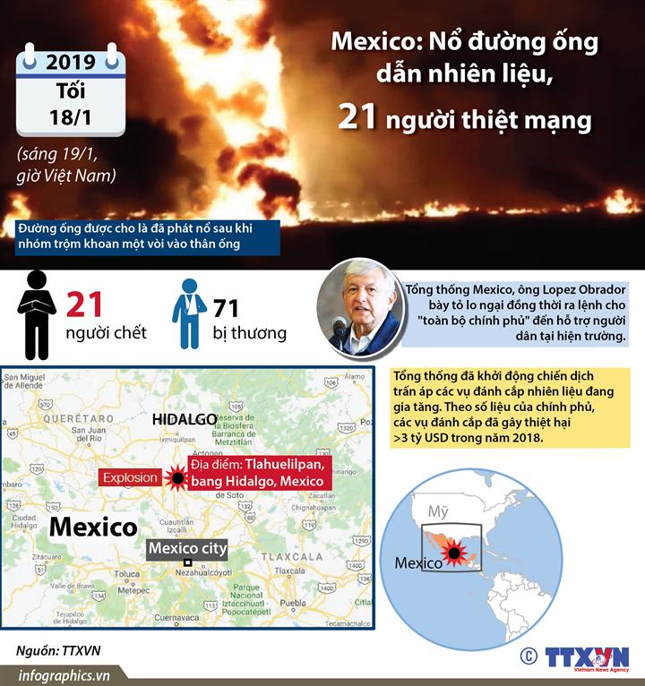 Mexico: Nổ đường ống dẫn nhiên liệu, 21 người thiệt mạng