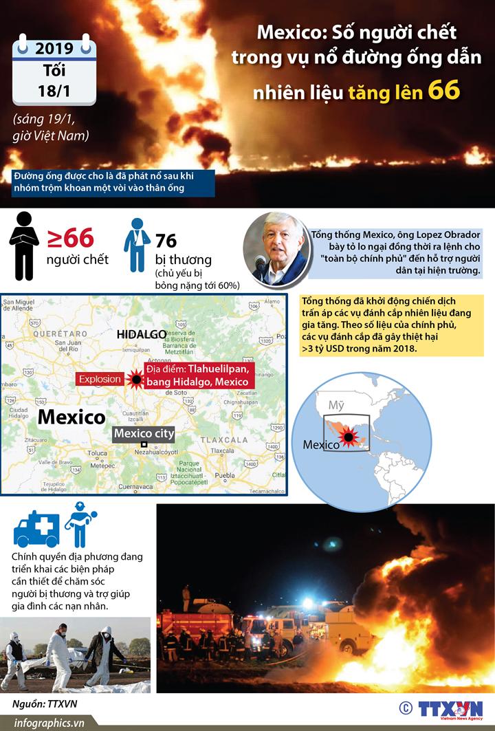 Mexico: Số người chết trong vụ nổ đường ống dẫn nhiên liệu tăng lên 66