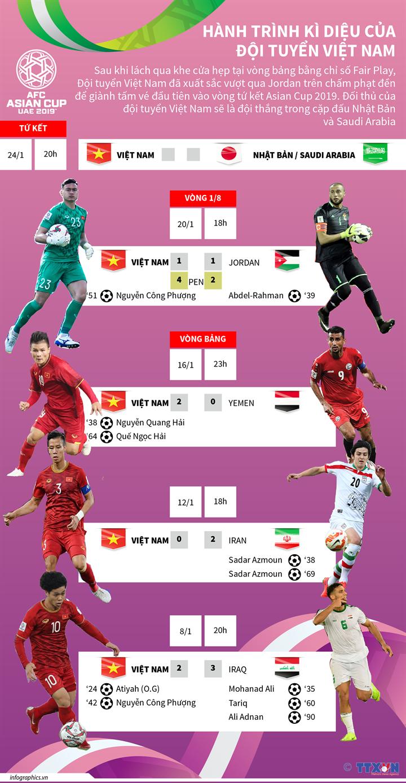 Hành trình kỳ diệu của đội tuyển Việt Nam