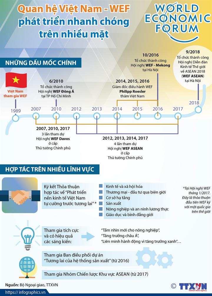 Quan hệ Việt Nam - WEF phát triển nhanh chóng trên nhiều mặt