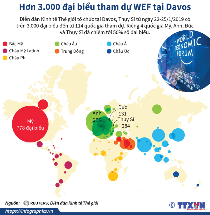 Hơn 3.000 đại biểu tham dự WEF tại Davos