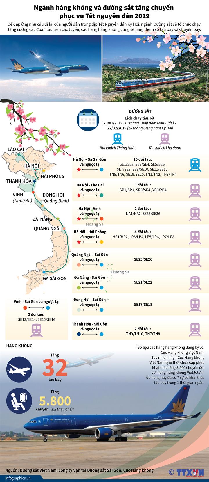 Ngành hàng không và đường sắt tăng chuyến phục vụ Tết nguyên đán 2019