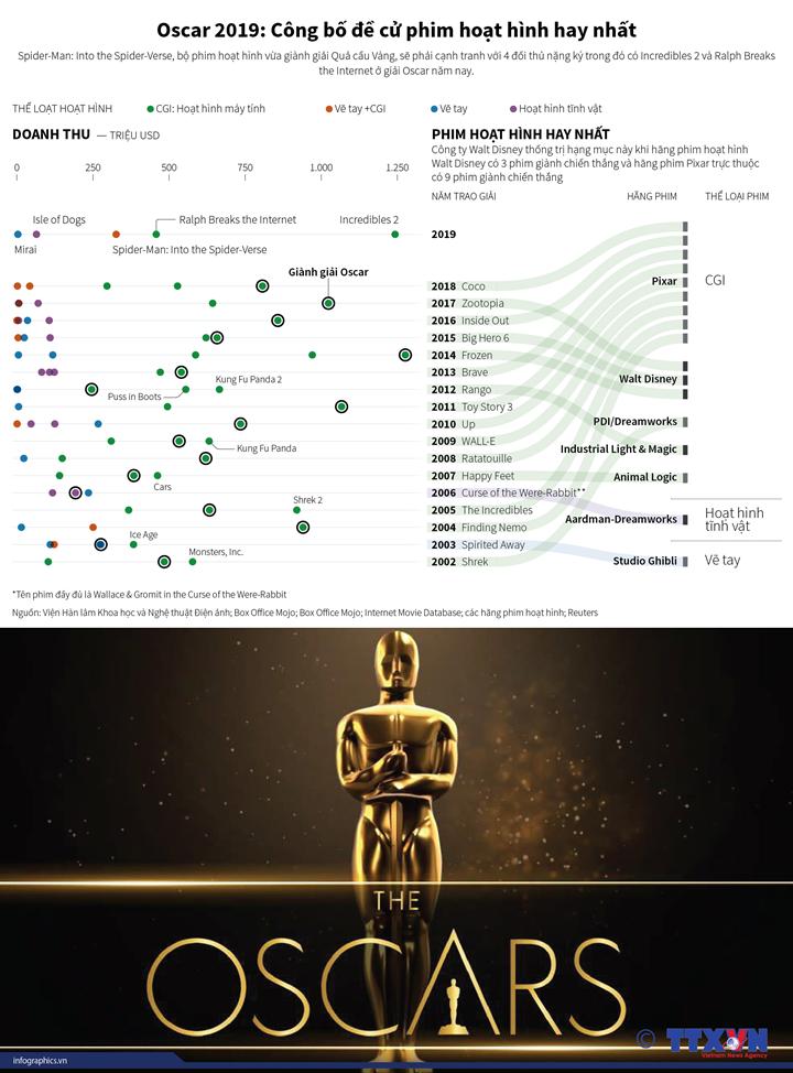 Oscar 2019: Công bố đề cử phim hoạt hình hay nhất