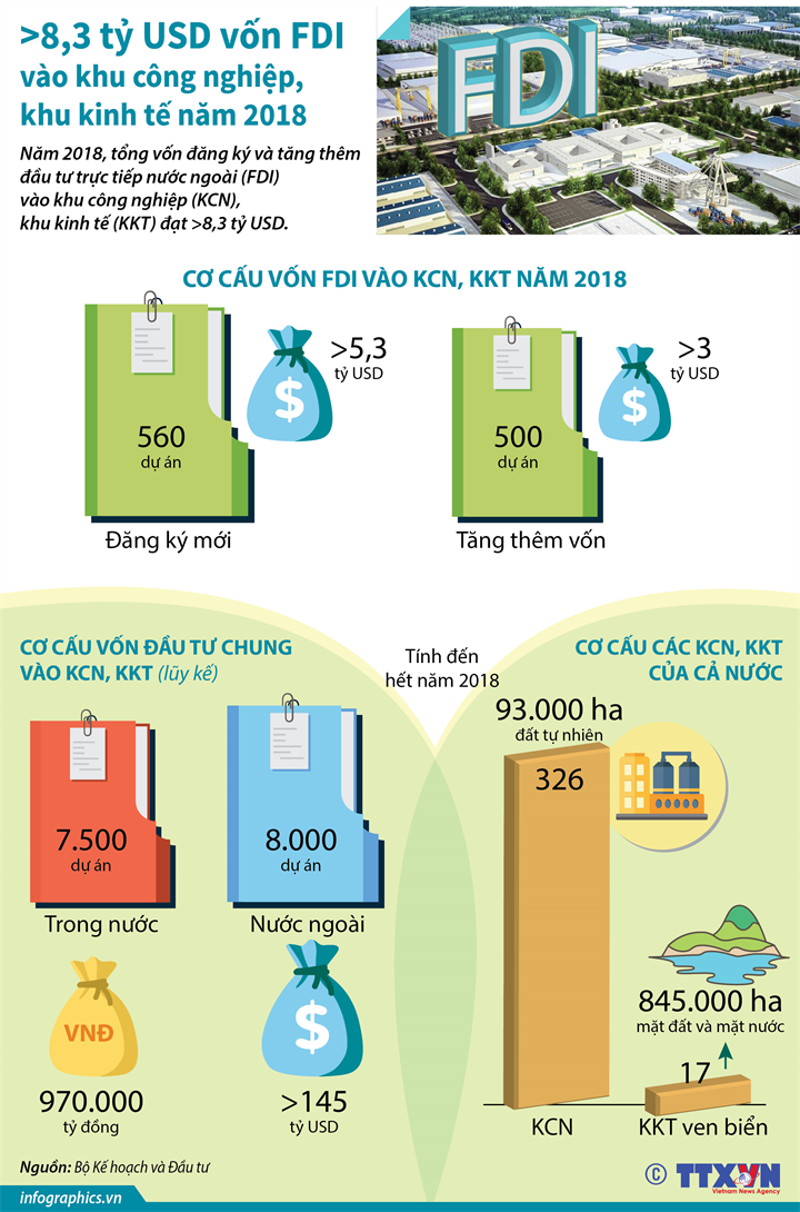Hơn 8,3 tỷ USD vốn FDI vào khu công nghiệp, khu kinh tế năm 2018