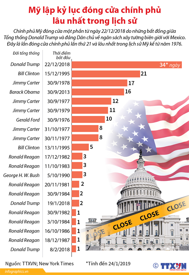 Mỹ lập kỷ lục đóng cửa chính phủ lâu nhất trong lịch sử