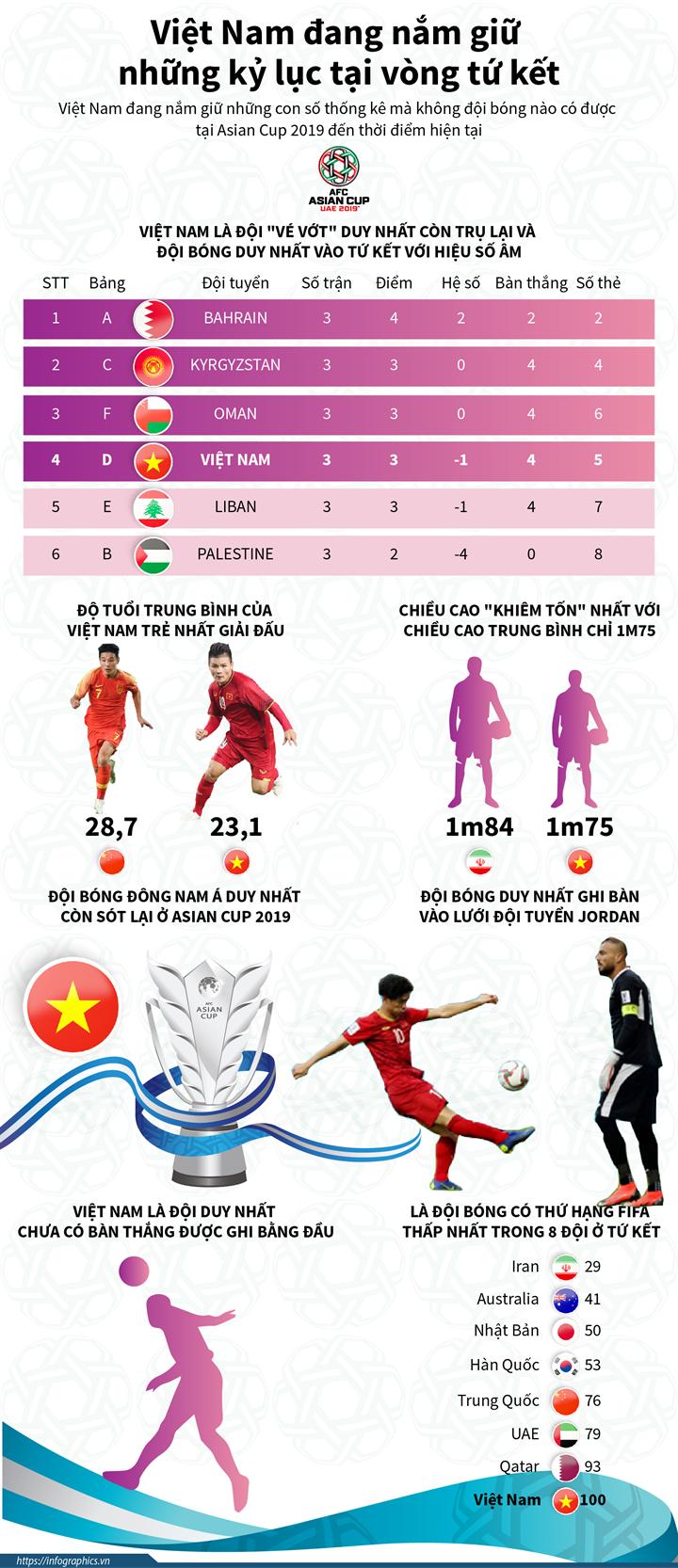 Việt Nam đang nắm giữ nhiều kỷ lục tại vòng tứ kết