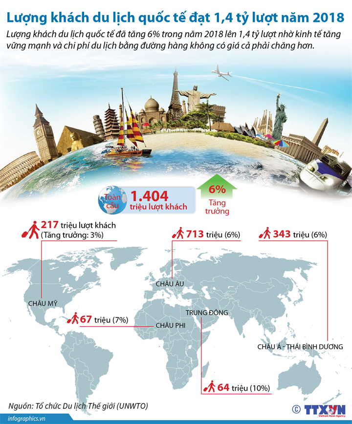 Lượng khách du lịch quốc tế đạt 1,4 tỷ lượt năm 2018