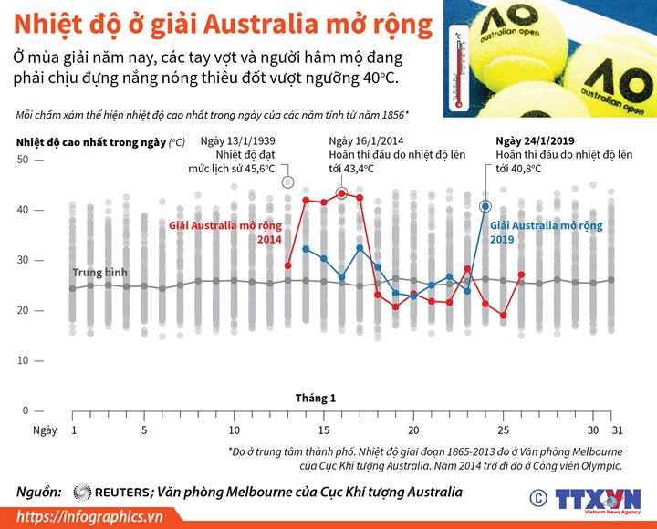 Nhiệt độ ở giải Australia mở rộng